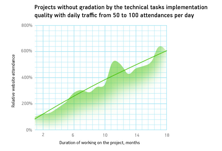 Projects with no grading by technical tasks' implementation quality with daily traffic from 50 to 100 attendances per day