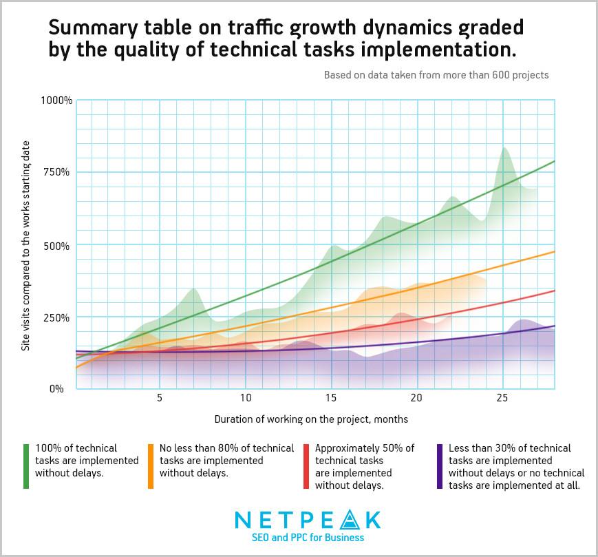Summary table on traffic growth dynamics
