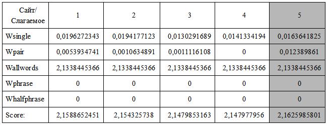 Таблица полученных значений