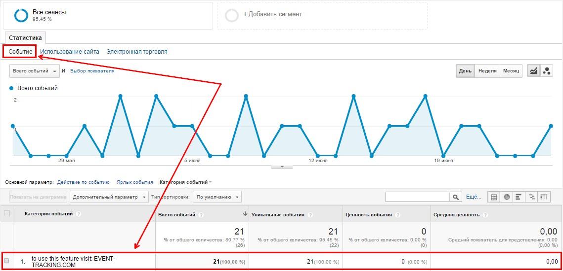 Спамные события в Google Analytics