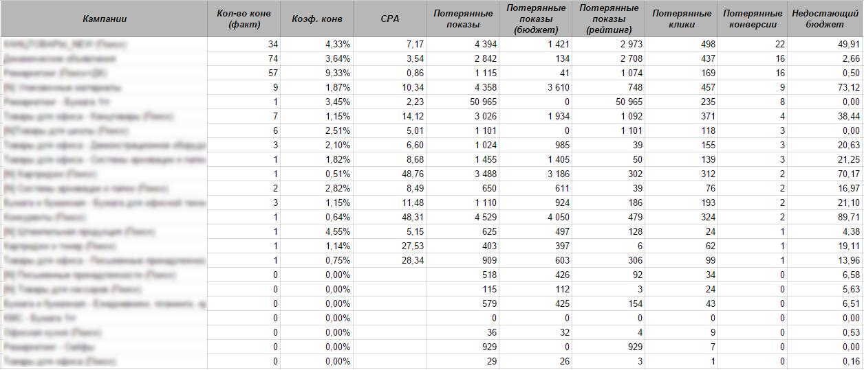 Отчёт по оптимизации бюджета в разрезе рекламных кампаний