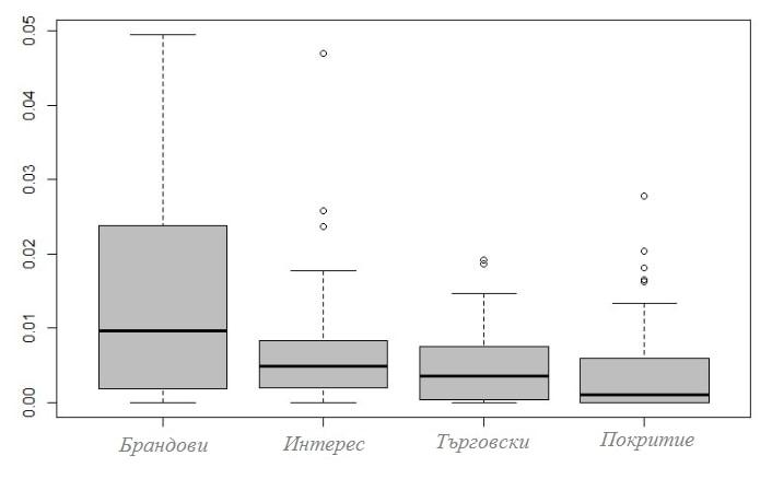 Сравнение на коефициента на конверсия на ключовите думи