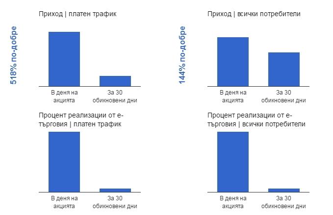 Приход от покупки през сайта в деня на промоцията, сравнен с общият приход за 30 други дни, общо 30 други дни.