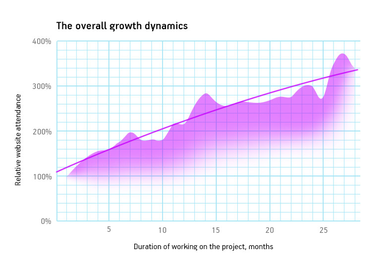 The overall growth dynamics