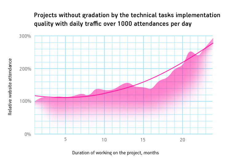Projects with no grading by technical tasks' implementation quality with daily traffic over 1000 attendances per day