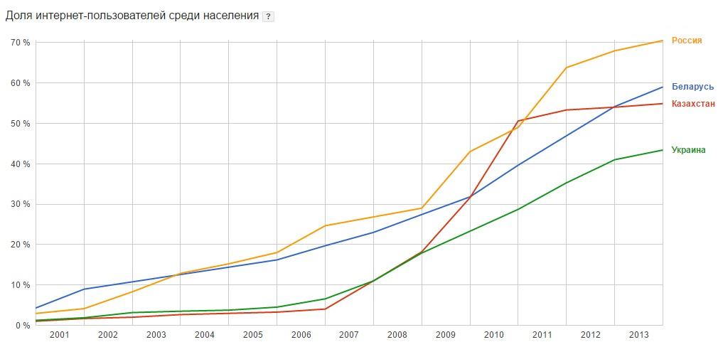 Проникване на интернет в Казахстан