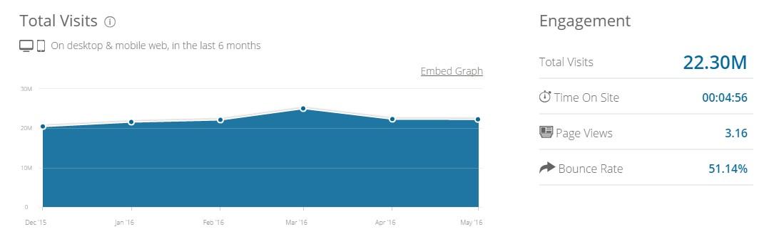 Обща информация за посещаемостта на сайта през последната половин година