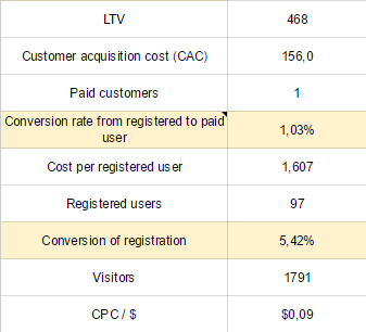 Serpstat's cost per click