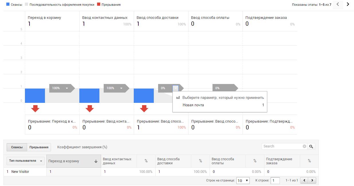 Данные по выбранным сценариям отображаются в отчете «Анализ покупок»