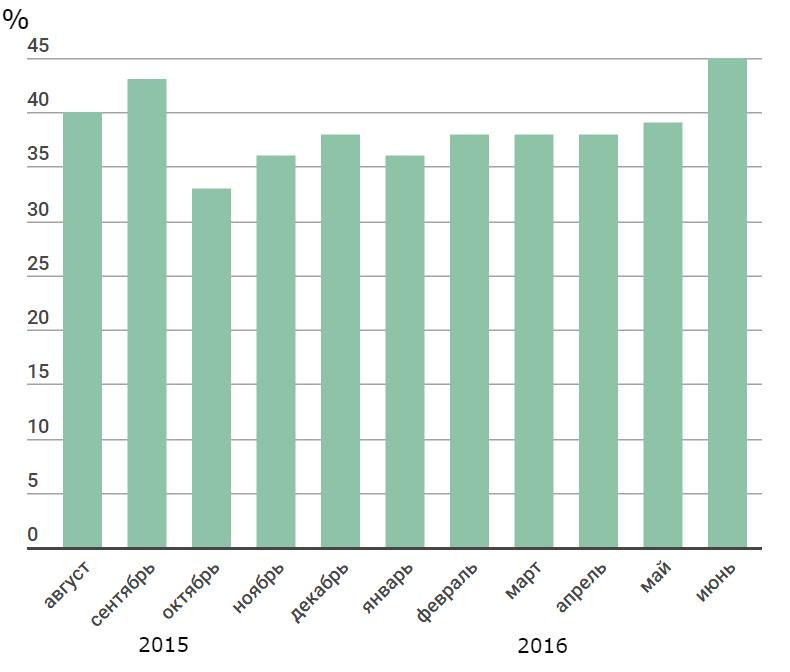 И чтоб было с чем сравнить — показатели июльской активности подписчиков, попавших в базу в разное время. Опять же четыре дайджест-рассылки