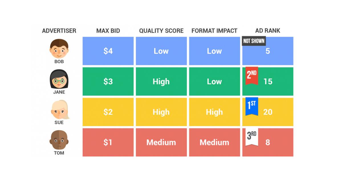Как улучшить оценку качества целевой страницы в Google AdWords