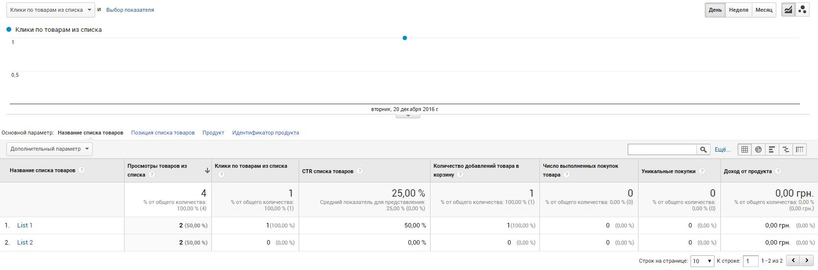 После отправки данных изменяется значение показателя «Количество добавлений товара в корзину» в отчете «Эффективность списка товаров»