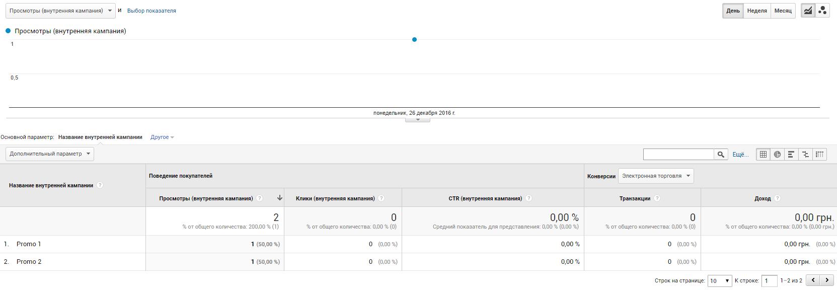 При отправке данных в отчете «Маркетинг» — «Внутренняя кампания» получим данные по просмотрам баннеров в разрезе внутренних кампаний