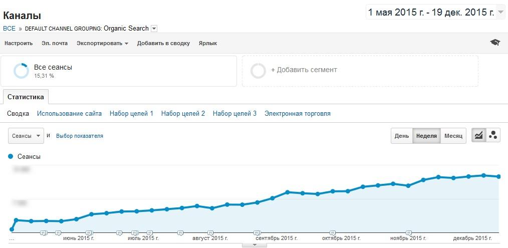 Динамика увеличения трафика с мая по декабрь по данным Google Analytics