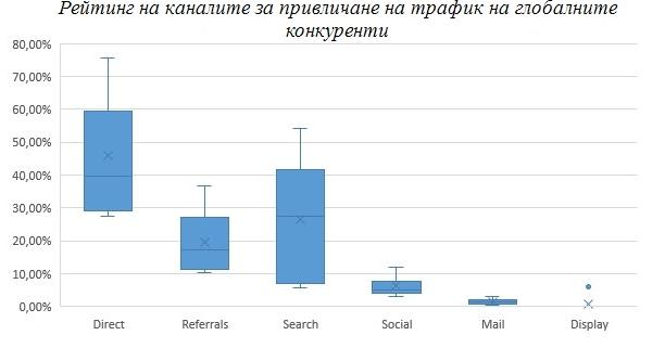 Рейтинг на каналите за привличане на трафик на глобалните конкуренти
