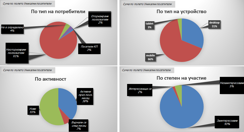 Сегментиране на потребители, диаграми