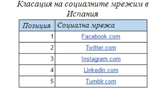 Класация на социалните мрежи в Испания