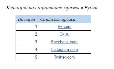 Класация на социалните мрежи в Русия