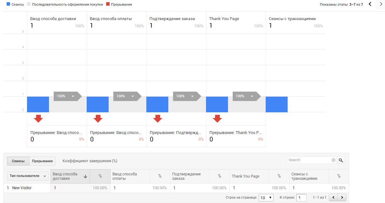 Шестой шаг и данные по оформленным транзакциям