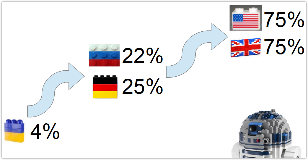 Share of purchases made with bank cards