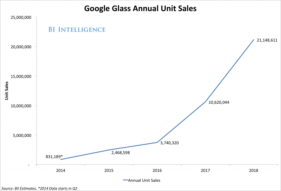 Google Glass annual sales.