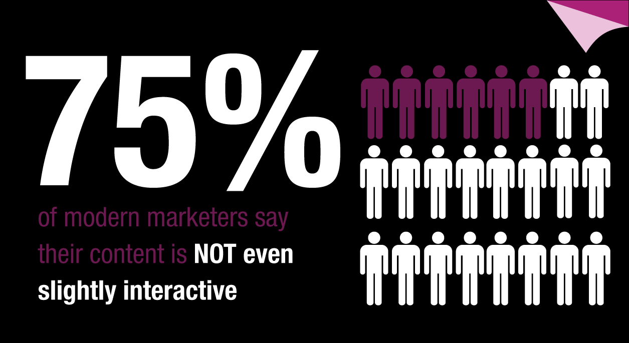75% of modern marketers say their content is not even slightly interactive