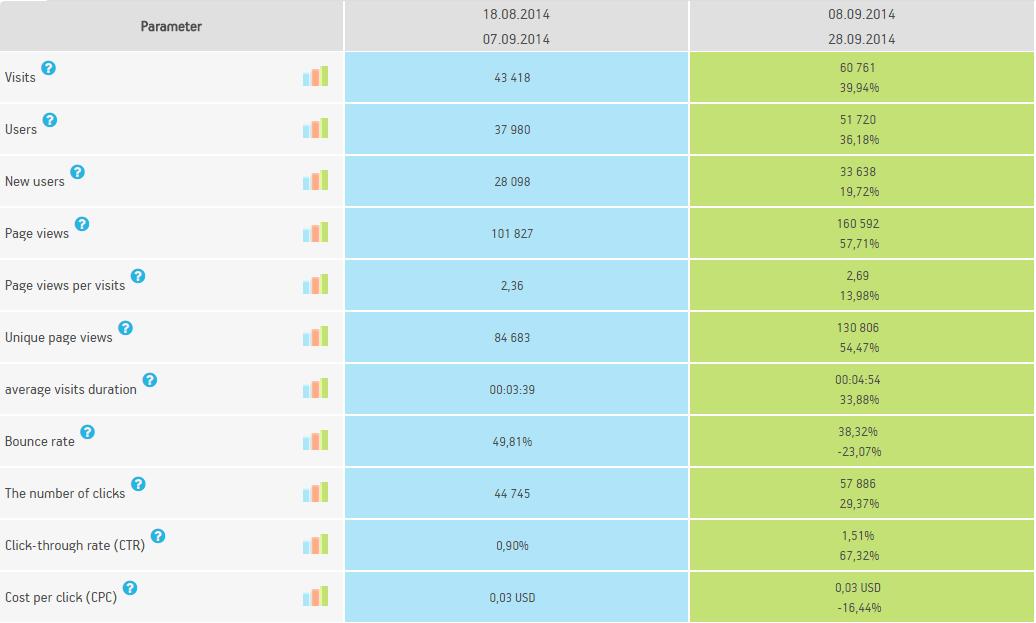 The data from Netpeak Client Dashboard