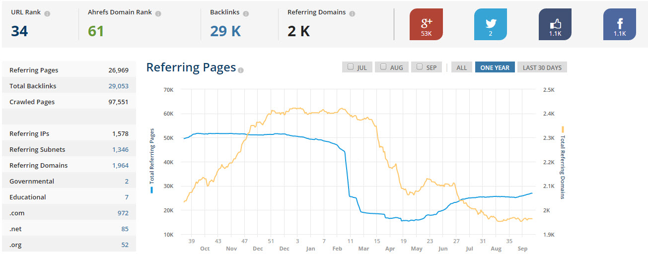 Ahrefs helps you evaluate the quality of your backlinks in great detail