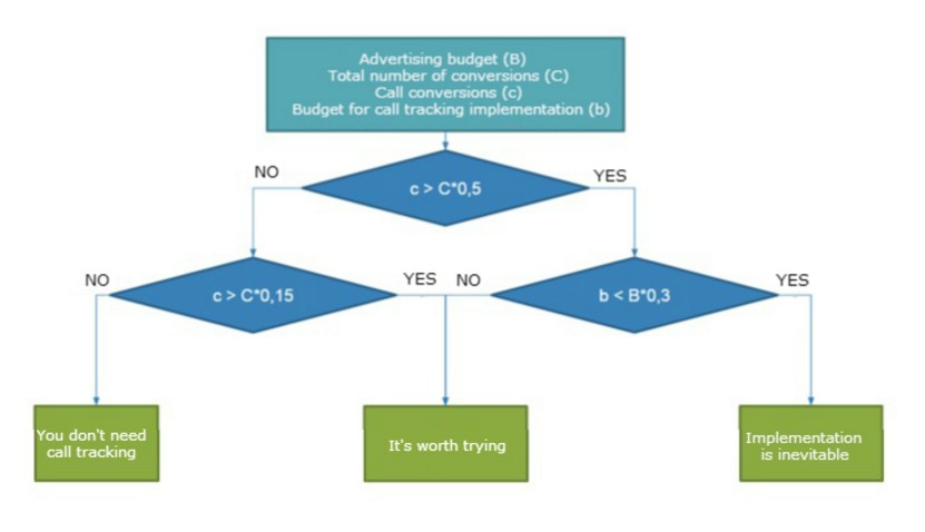 call tracking profitability scheme