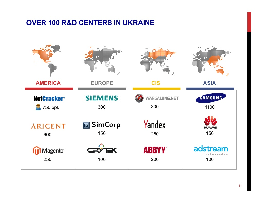 world-known brands R&D centers in Ukraine