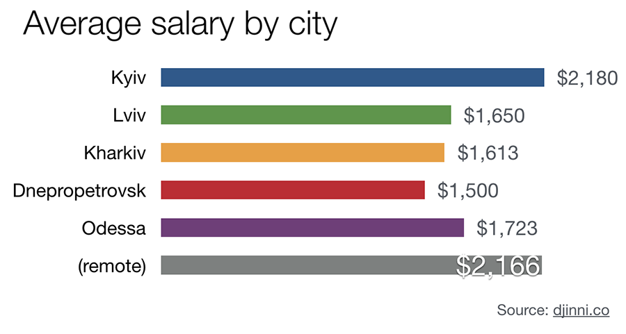 average salary by city