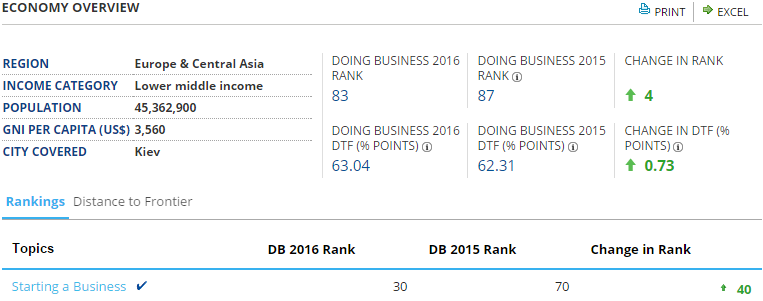 World Bank's Ease Of Doing Business Rank