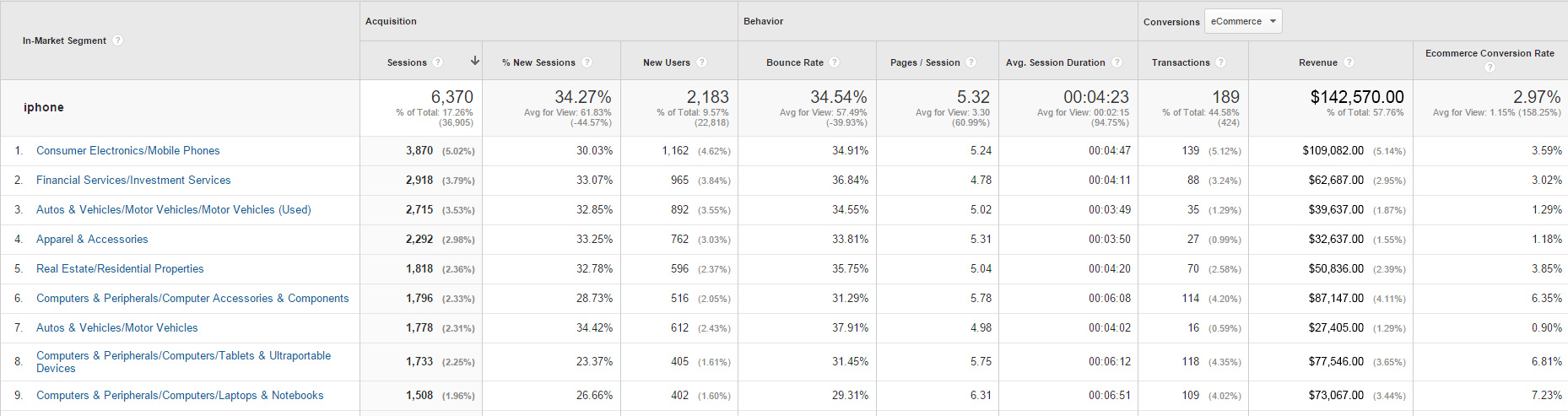 Interested customers audiences (ROI) in AdWords