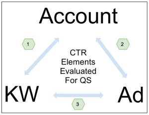 Google трябва да направи оценка на показателите преди у тях да има статистически значимо количество данни по CTR