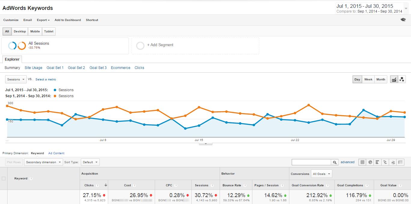 Намалихме разходите за Google AdWords с 26.95%