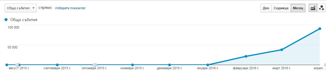 Процентът на регистриралите се за бюлетин, и на обадилите се през сайта се е повишил многократно