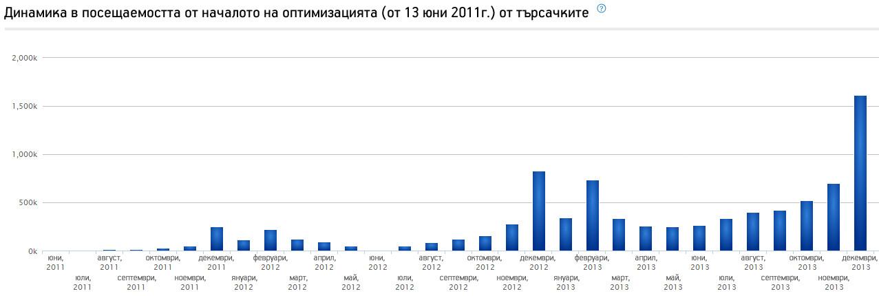 Динамика в посещаемостта от началото на оптимизацията (от 13 юни 2011г.) от търсачките