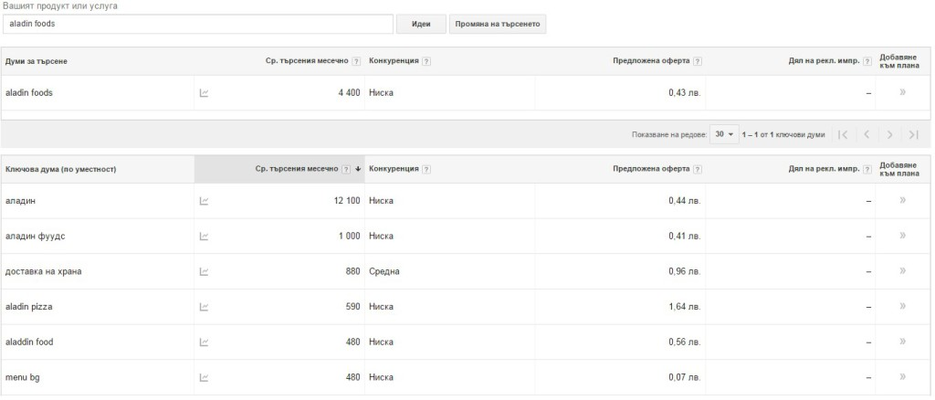 Инструментът за планиране на ключови думи на Google не предлага всички възможни варианти на написване на брандовете