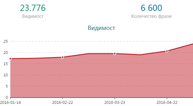 Видимостта на сайта продължава да се подобрява всеки месец