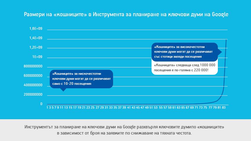 """Размери на """"кошниците"""" в Инструмента за планиране на ключови думи на Google"""