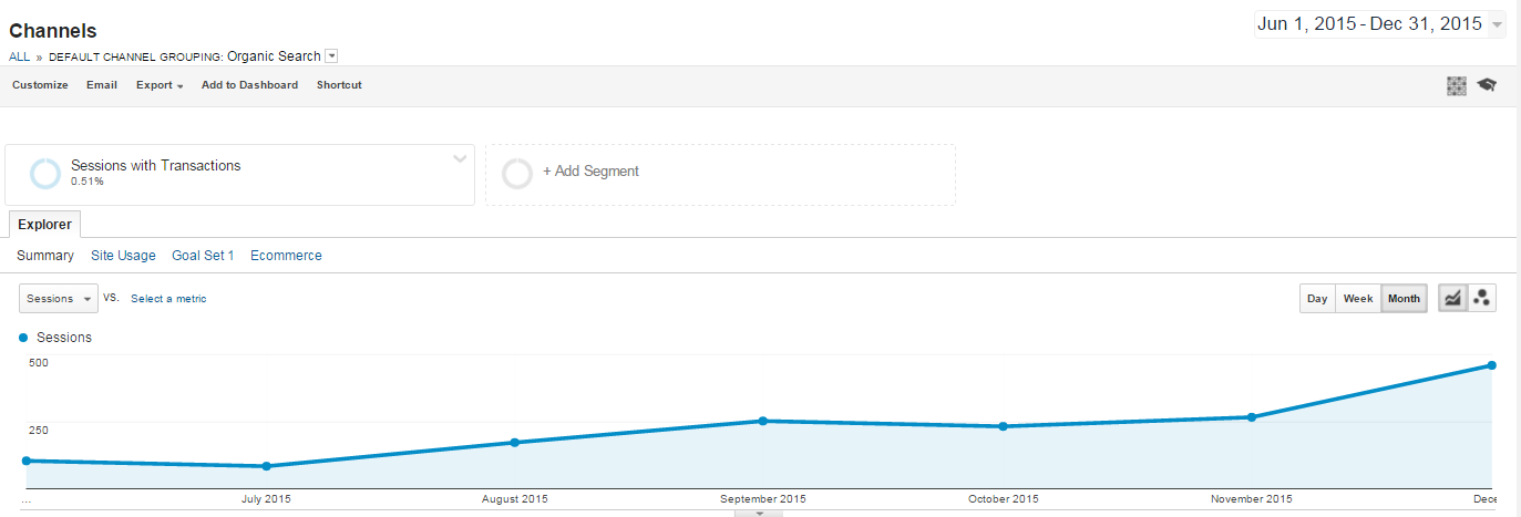 Динамика в транзакциите по данни на Google Analytics за периода