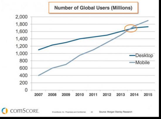 Делът на мобилното търсене в Интернет пространството расте
