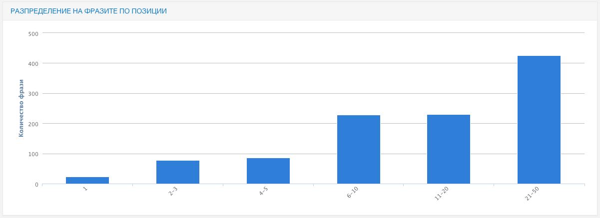 Сайтът се класира на първа страница в Google по около 500 ключови фрази с ненулева честотност