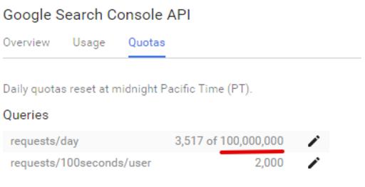 В API Search Console има ограничение до 100 000 000 заявки на ден.