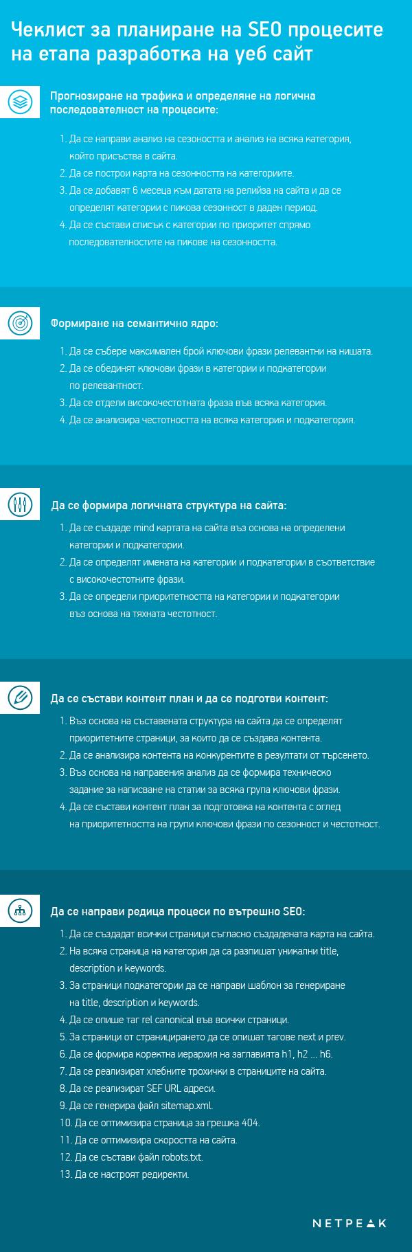 Чеклист за планиране на SEO процесите на етапа разработка на уеб сайт