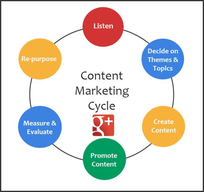 Кръг на контент маркетинга