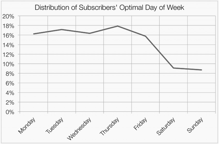 Оптималното време за повечето адресати — понеделник-петък