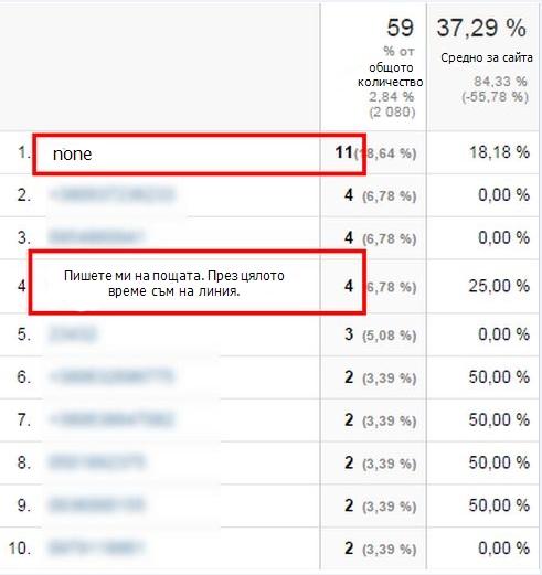 През октомври-ноември от 59 заявления, оставени на сайта, 15 не съдържат телефонен номер