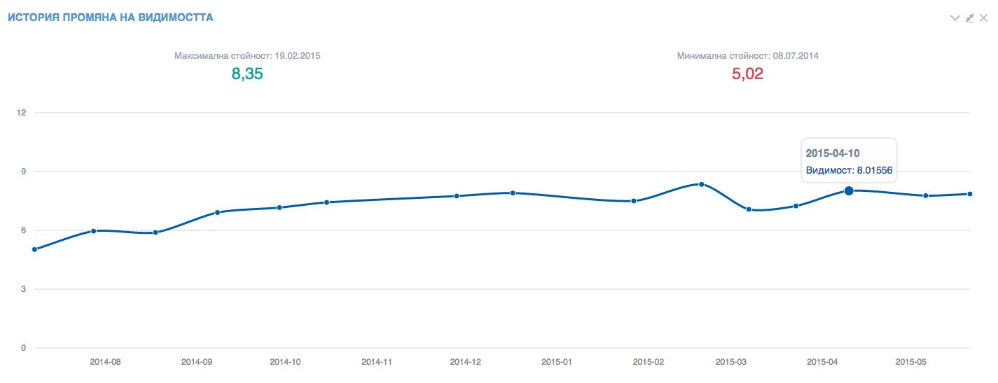 Динамика на видимостта на сайта в Google.bg