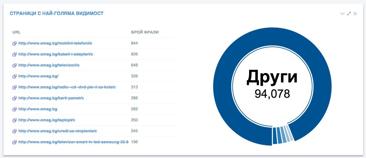 Изучаваме съдържание на страниците, които генерират най-много трафик на сайтове-конкуренти